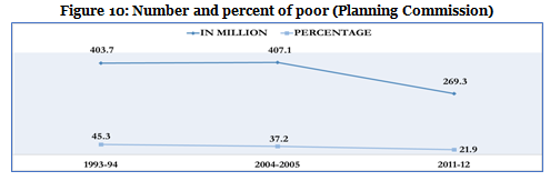 Figure 10-Number and percent of poor