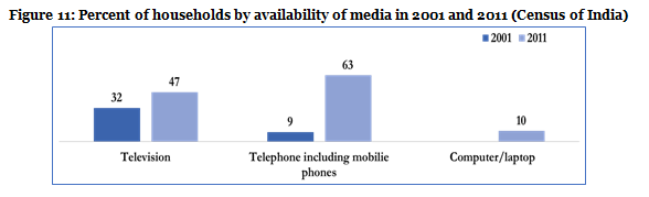 Figure 11-Percent of households by availability of media-2001 & 2011
