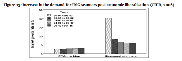 Figure 13-Increase in the demand for USG scanners post economic liberalisation