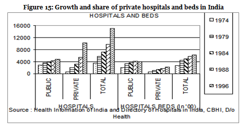 Figure 15-Growth and share of private hospitals and beds in india