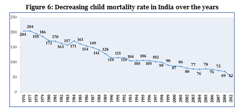 Figure 6-Decreasing child mortality rate in India over the years