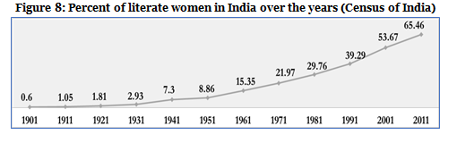Figure 8-percent of literate women in India over the years