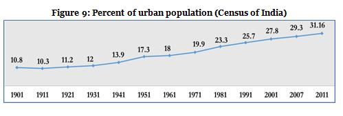 Figure 9-Percent of Urban Population